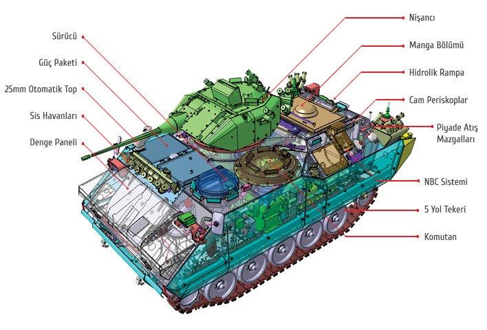 ASELSAN ve FNSS Firması ZMA-15 Tanklarını Yenilenecek
